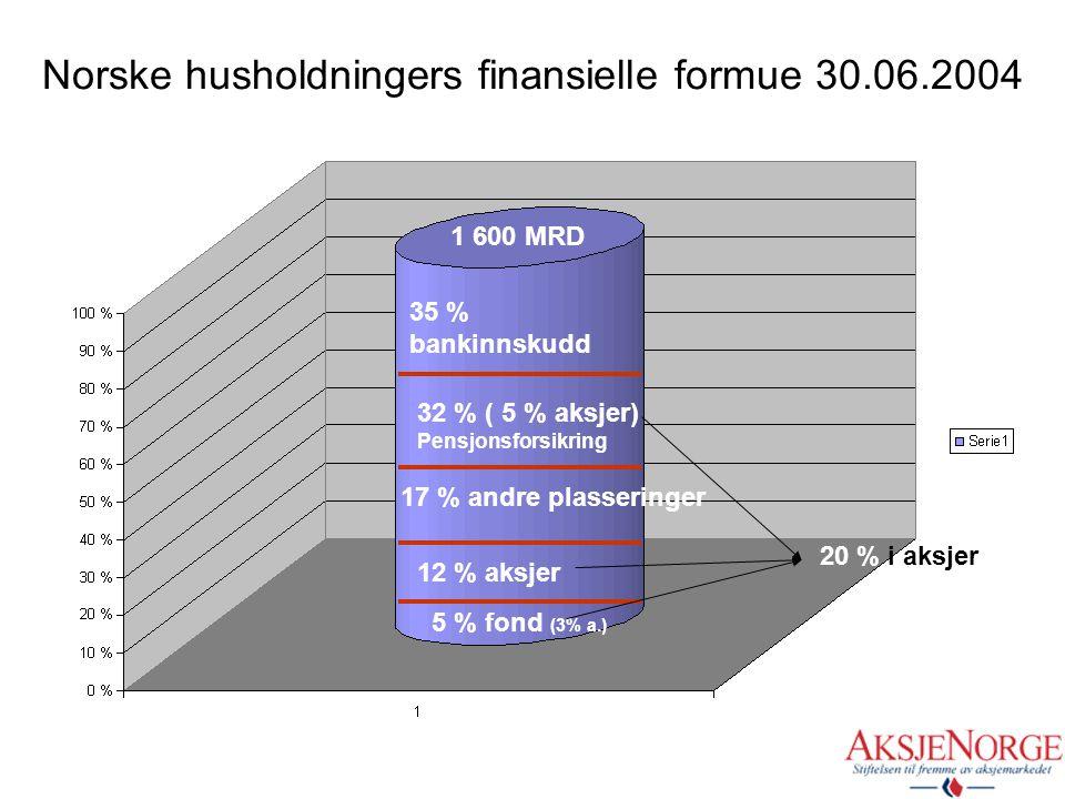 Hvorfor er temaet viktig? •..fordi det i 2004 ble omsatt for1,8 billioner kroner bare i aksjer og grunnfondsbevis på Oslo Børs. Inkl. renteinstrumente