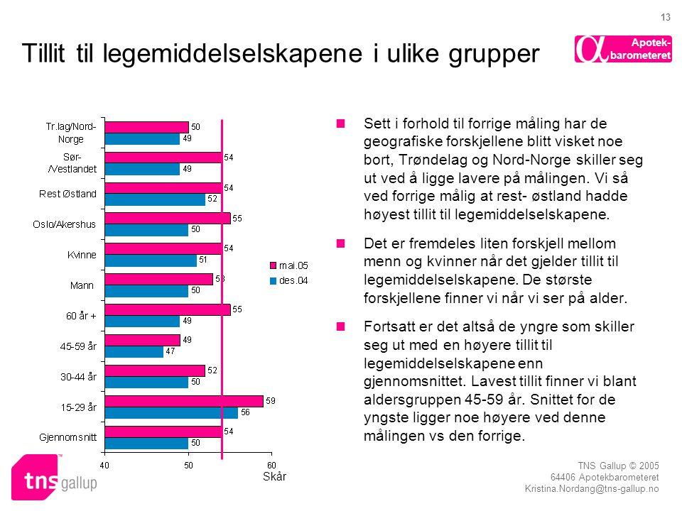 Apotek- barometeret  TNS Gallup © 2005 64406 Apotekbarometeret Kristina.Nordang@tns-gallup.no 13 Tillit til legemiddelselskapene i ulike grupper  Sett i forhold til forrige måling har de geografiske forskjellene blitt visket noe bort, Trøndelag og Nord-Norge skiller seg ut ved å ligge lavere på målingen.