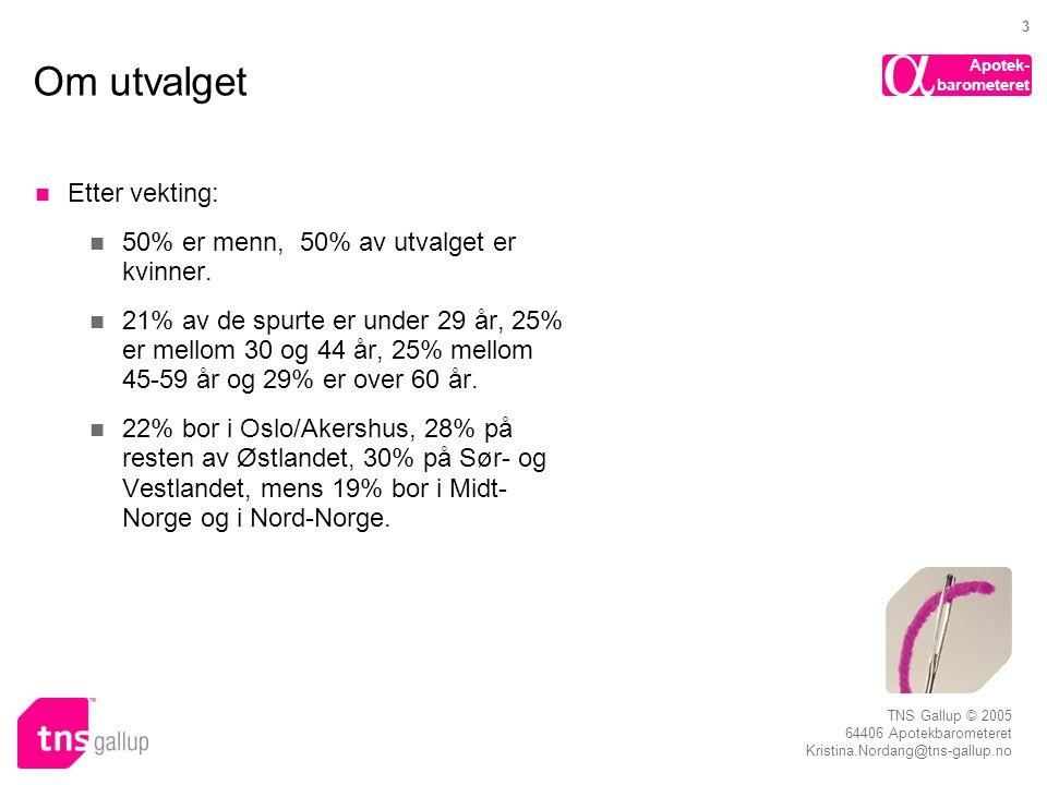 Apotek- barometeret  TNS Gallup © 2005 64406 Apotekbarometeret Kristina.Nordang@tns-gallup.no 3 Om utvalget  Etter vekting:  50% er menn, 50% av ut