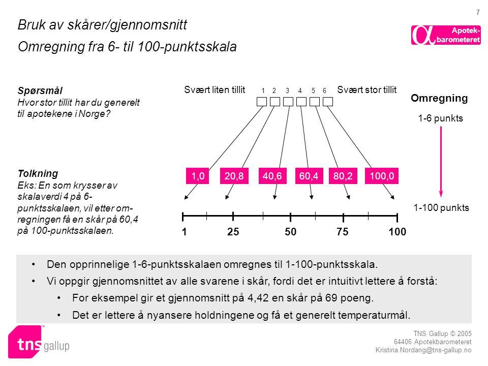 Apotek- barometeret  TNS Gallup © 2005 64406 Apotekbarometeret Kristina.Nordang@tns-gallup.no 7 Bruk av skårer/gjennomsnitt Omregning fra 6- til 100-punktsskala Svært liten tillit •Den opprinnelige 1-6-punktsskalaen omregnes til 1-100-punktsskala.