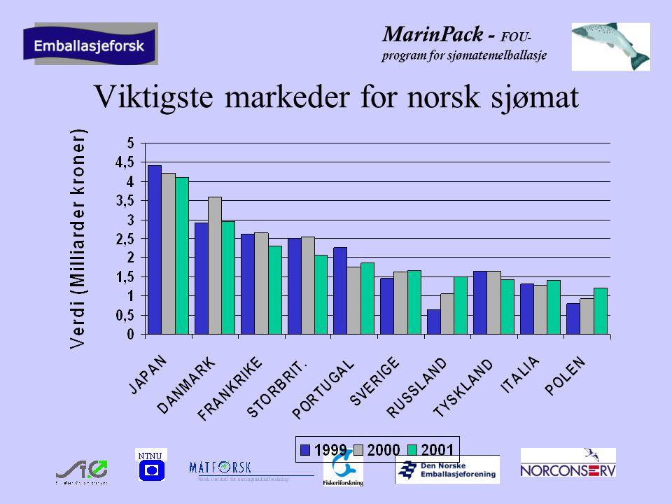 MarinPack - FOU- program for sjømatemelballasje Viktigste markeder for norsk sjømat