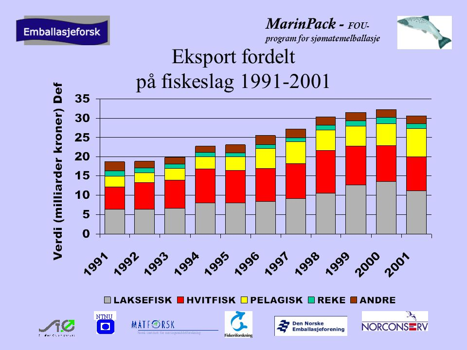 MarinPack - FOU- program for sjømatemelballasje Eksport fordelt på fiskeslag 1991-2001