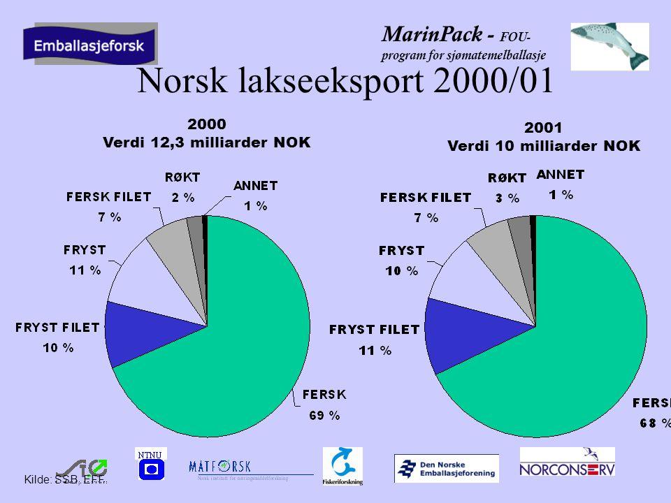 MarinPack - FOU- program for sjømatemelballasje Norsk lakseeksport 2000/01 Kilde: SSB, EFF 2001 Verdi 10 milliarder NOK 2000 Verdi 12,3 milliarder NOK