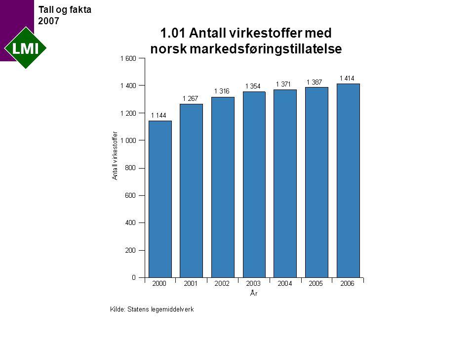 Tall og fakta 2007 1.01 Antall virkestoffer med norsk markedsføringstillatelse