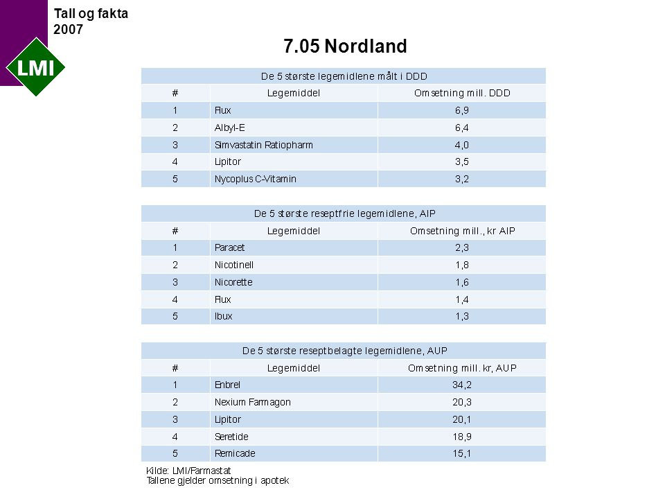 Tall og fakta 2007 7.05 Nordland