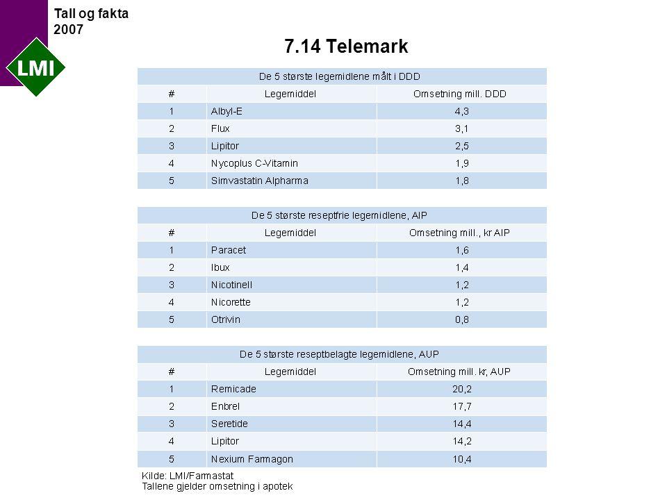 Tall og fakta 2007 7.14 Telemark
