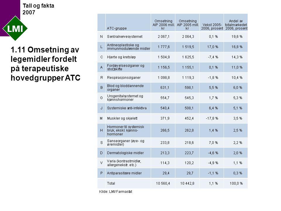 Tall og fakta 2007 1.11 Omsetning av legemidler fordelt på terapeutiske hovedgrupper ATC