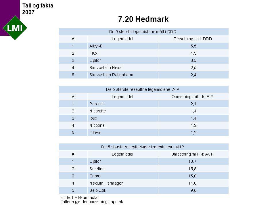 Tall og fakta 2007 7.20 Hedmark