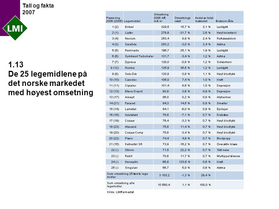 Tall og fakta 2007 1.13 De 25 legemidlene på det norske markedet med høyest omsetning