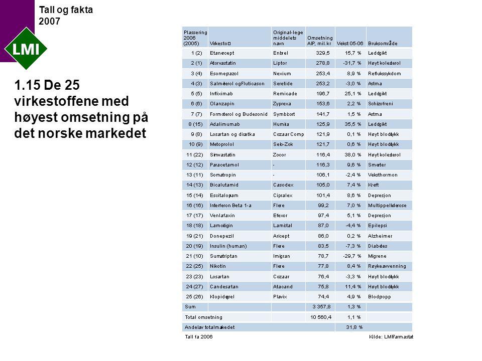 Tall og fakta 2007 1.15 De 25 virkestoffene med høyest omsetning på det norske markedet