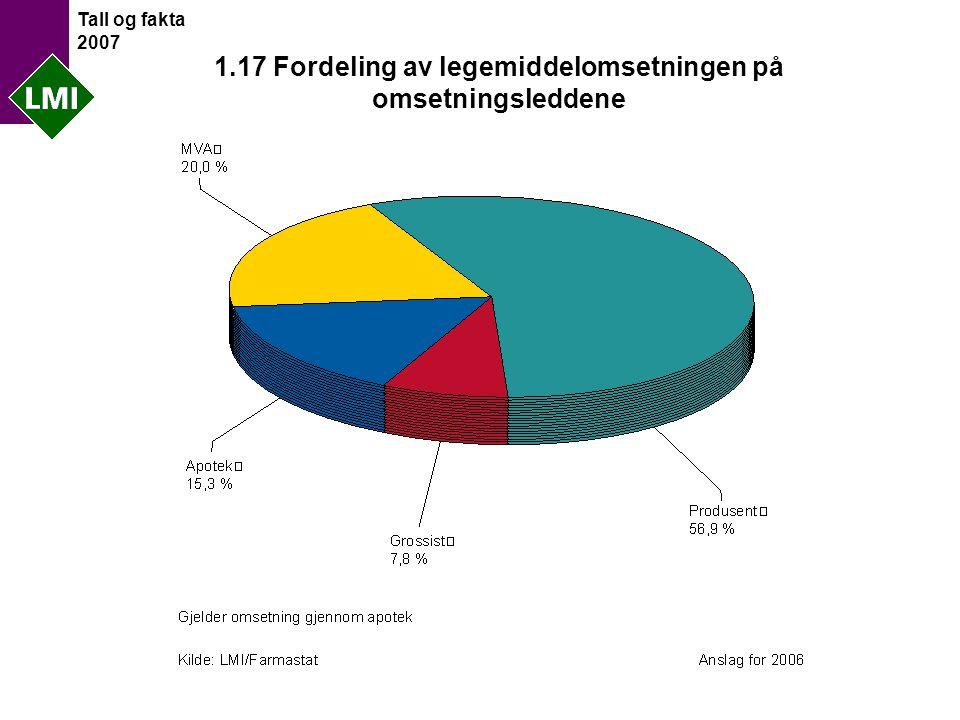 Tall og fakta 2007 1.17 Fordeling av legemiddelomsetningen på omsetningsleddene