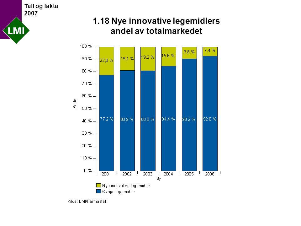 Tall og fakta 2007 1.18 Nye innovative legemidlers andel av totalmarkedet
