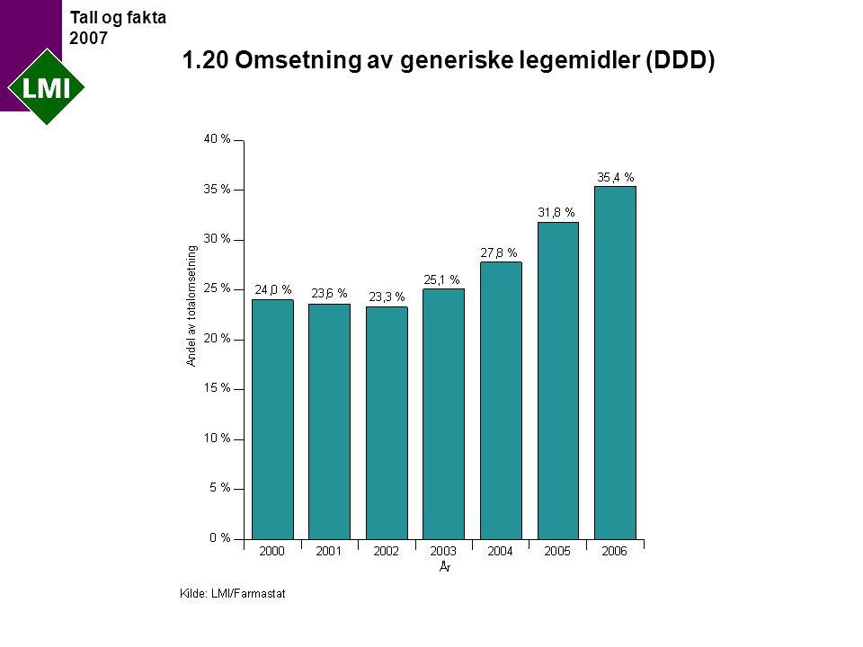 Tall og fakta 2007 1.20 Omsetning av generiske legemidler (DDD)