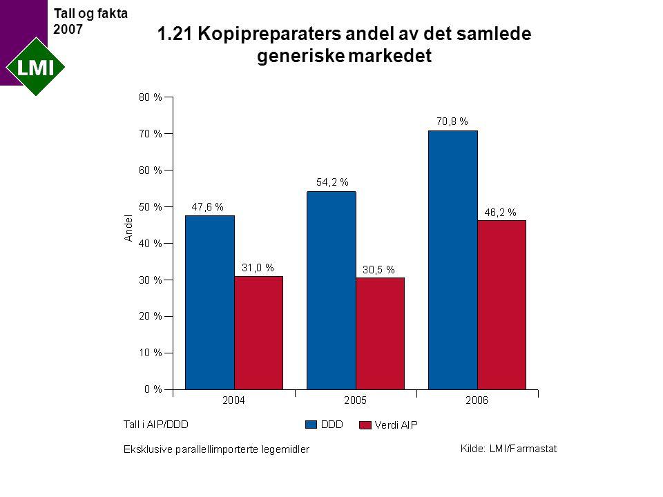 Tall og fakta 2007 1.21 Kopipreparaters andel av det samlede generiske markedet
