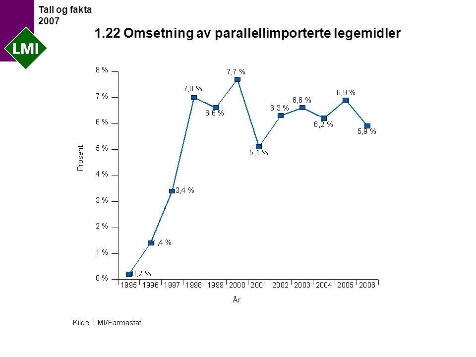 Tall og fakta 2007 1.22 Omsetning av parallellimporterte legemidler