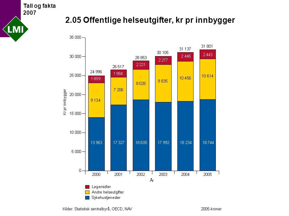 Tall og fakta 2007 2.05 Offentlige helseutgifter, kr pr innbygger