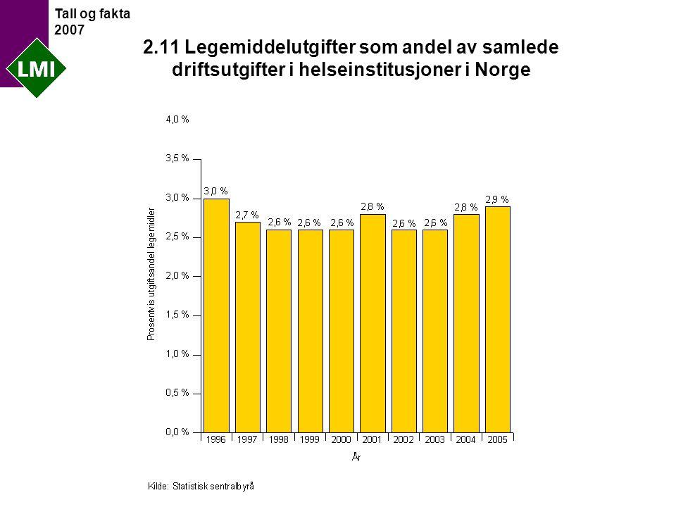 Tall og fakta 2007 2.11 Legemiddelutgifter som andel av samlede driftsutgifter i helseinstitusjoner i Norge