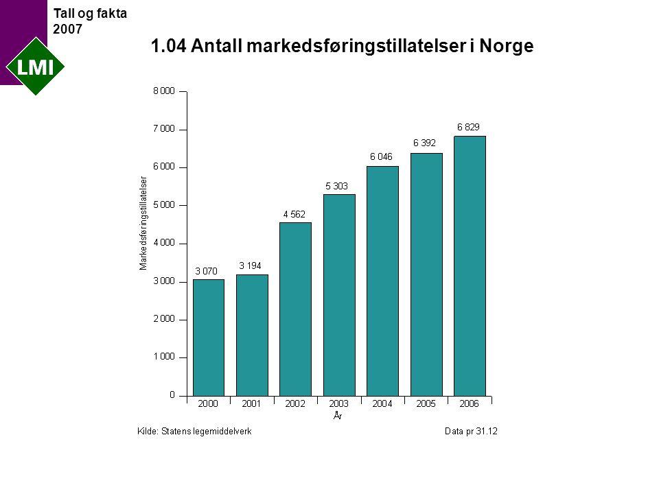 Tall og fakta 2007 1.04 Antall markedsføringstillatelser i Norge