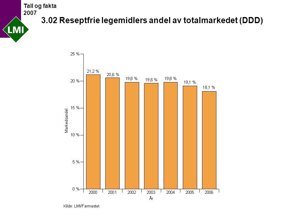 Tall og fakta 2007 3.02 Reseptfrie legemidlers andel av totalmarkedet (DDD)