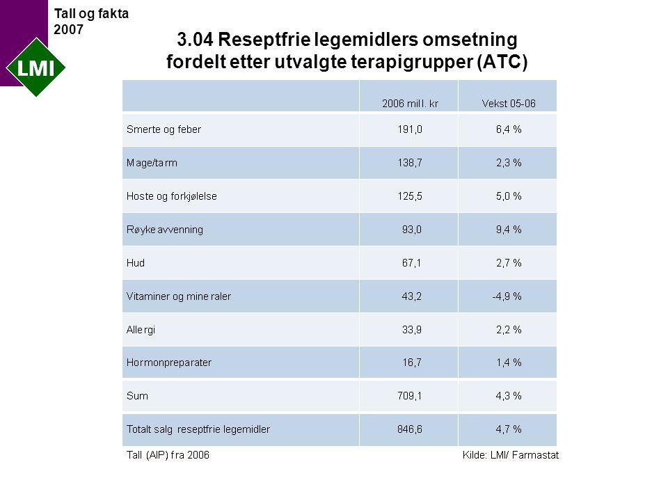 Tall og fakta 2007 3.04 Reseptfrie legemidlers omsetning fordelt etter utvalgte terapigrupper (ATC)