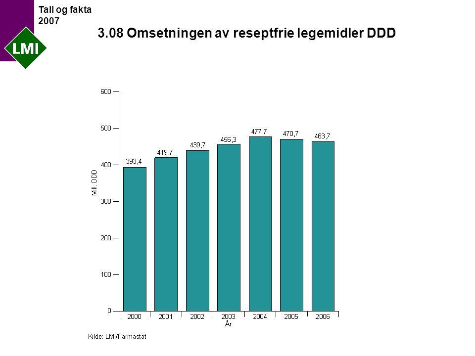 Tall og fakta 2007 3.08 Omsetningen av reseptfrie legemidler DDD