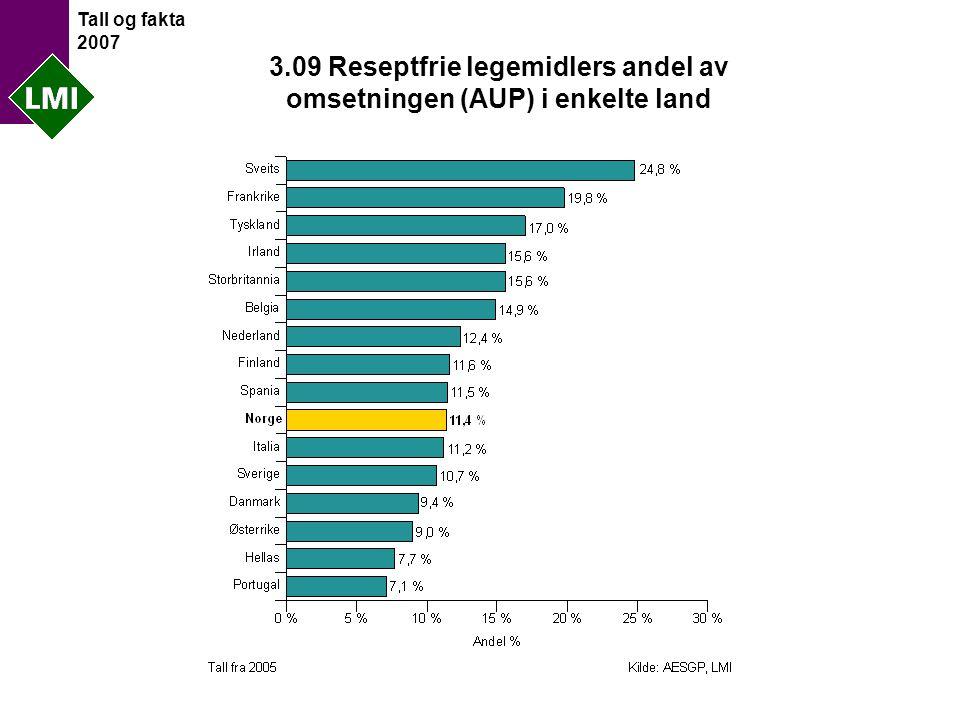 Tall og fakta 2007 3.09 Reseptfrie legemidlers andel av omsetningen (AUP) i enkelte land