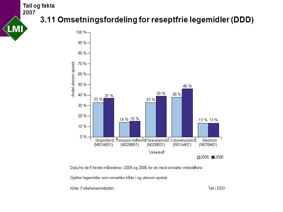 Tall og fakta 2007 3.11 Omsetningsfordeling for reseptfrie legemidler (DDD)