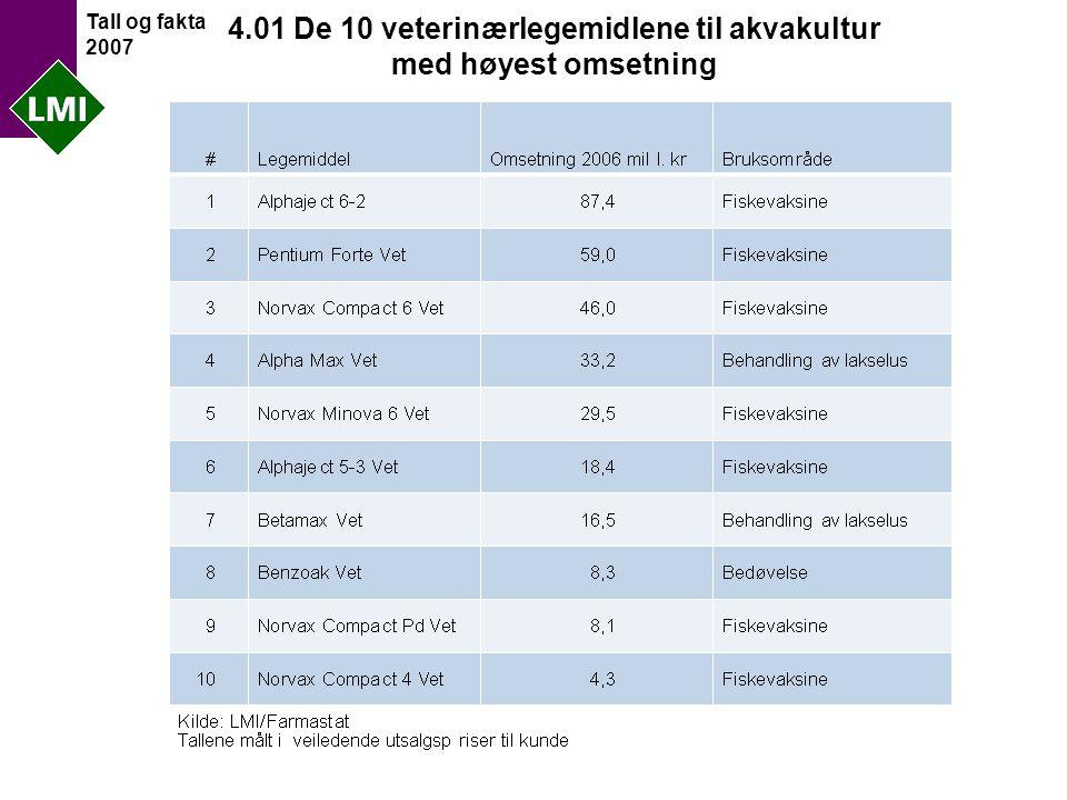 Tall og fakta 2007 4.01 De 10 veterinærlegemidlene til akvakultur med høyest omsetning