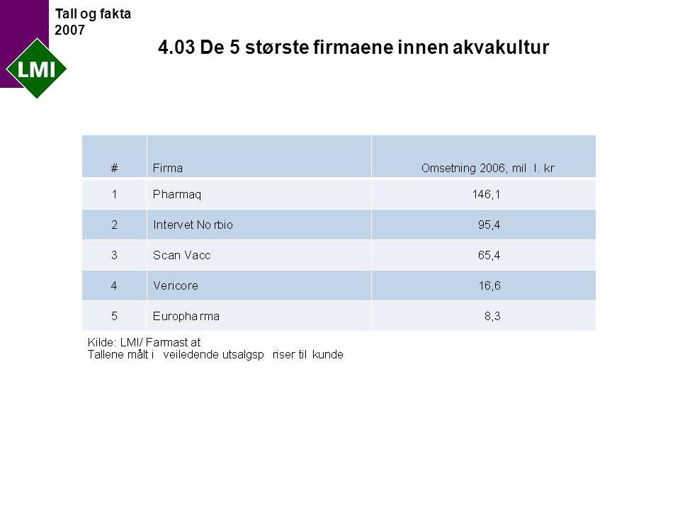 Tall og fakta 2007 4.03 De 5 største firmaene innen akvakultur