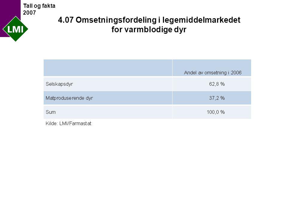 Tall og fakta 2007 4.07 Omsetningsfordeling i legemiddelmarkedet for varmblodige dyr