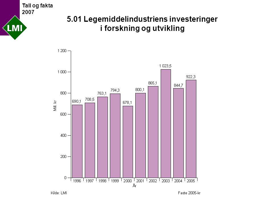 Tall og fakta 2007 5.01 Legemiddelindustriens investeringer i forskning og utvikling