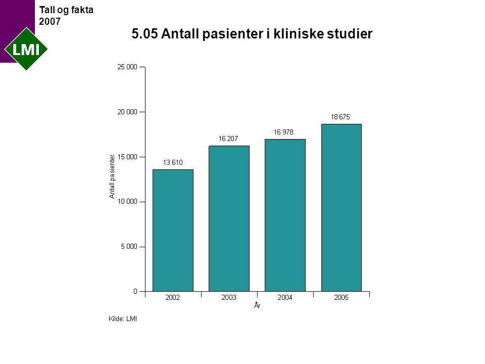 Tall og fakta 2007 5.05 Antall pasienter i kliniske studier