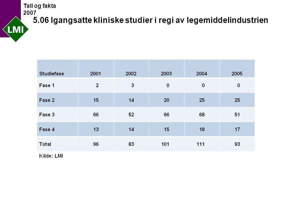 Tall og fakta 2007 5.06 Igangsatte kliniske studier i regi av legemiddelindustrien