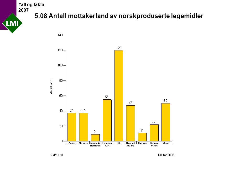 Tall og fakta 2007 5.08 Antall mottakerland av norskproduserte legemidler