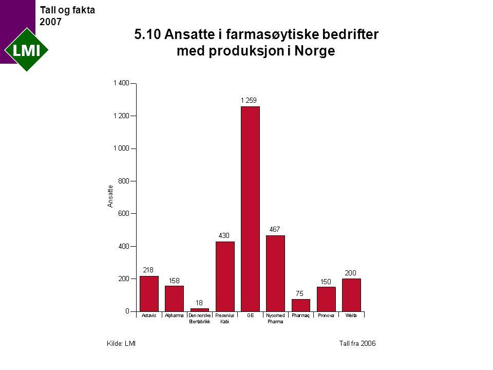 Tall og fakta 2007 5.10 Ansatte i farmasøytiske bedrifter med produksjon i Norge