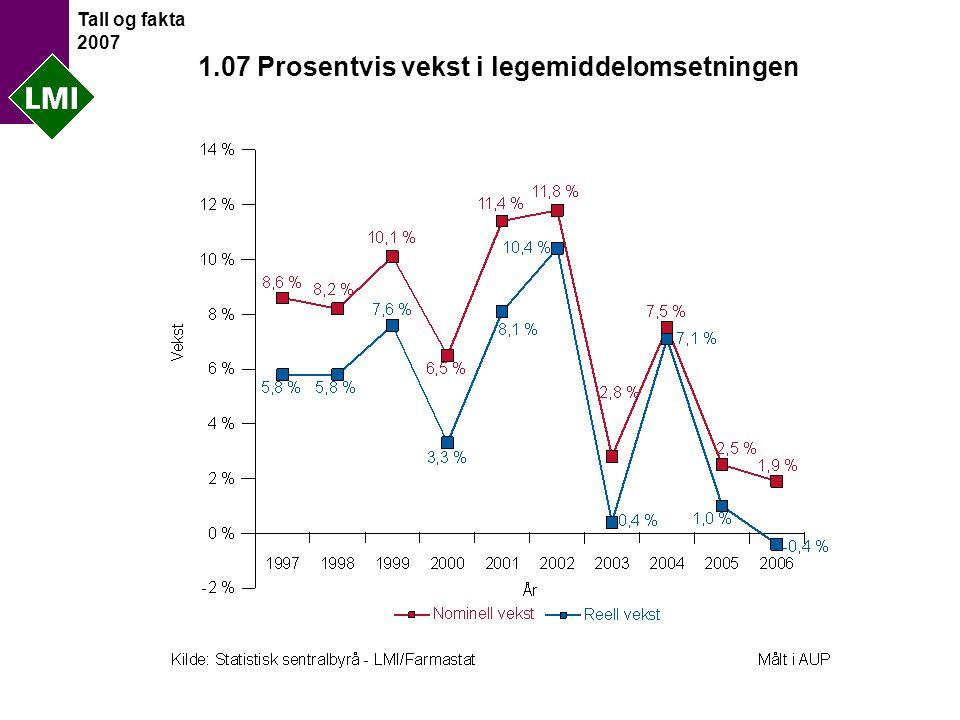 Tall og fakta 2007 1.07 Prosentvis vekst i legemiddelomsetningen