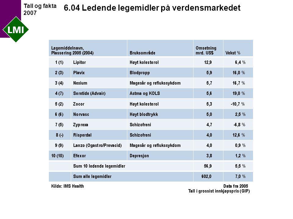 Tall og fakta 2007 6.04 Ledende legemidler på verdensmarkedet