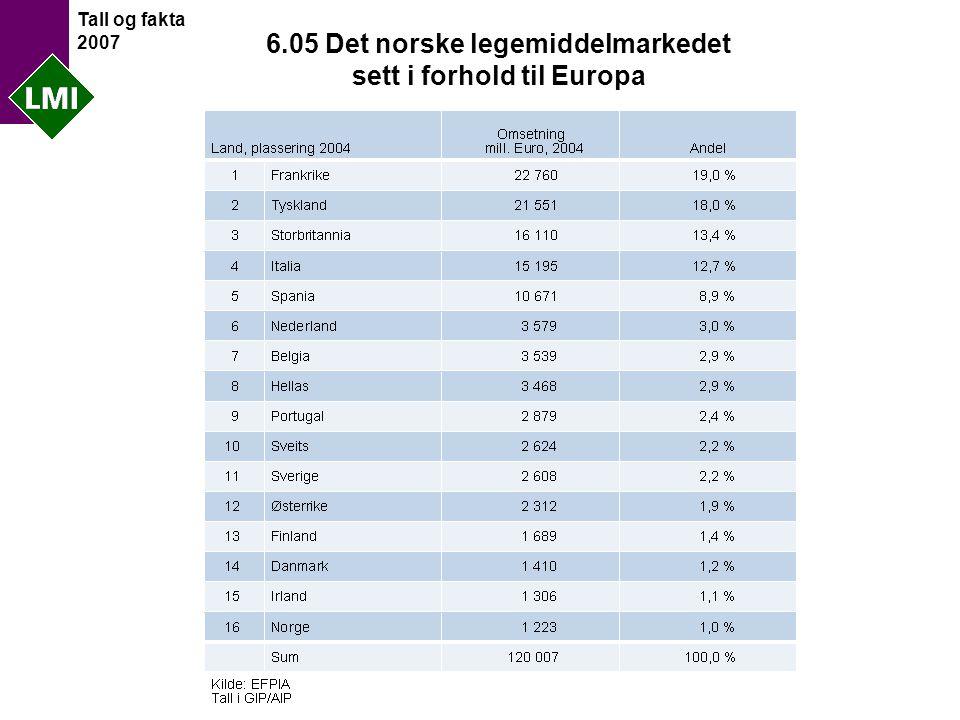 Tall og fakta 2007 6.05 Det norske legemiddelmarkedet sett i forhold til Europa