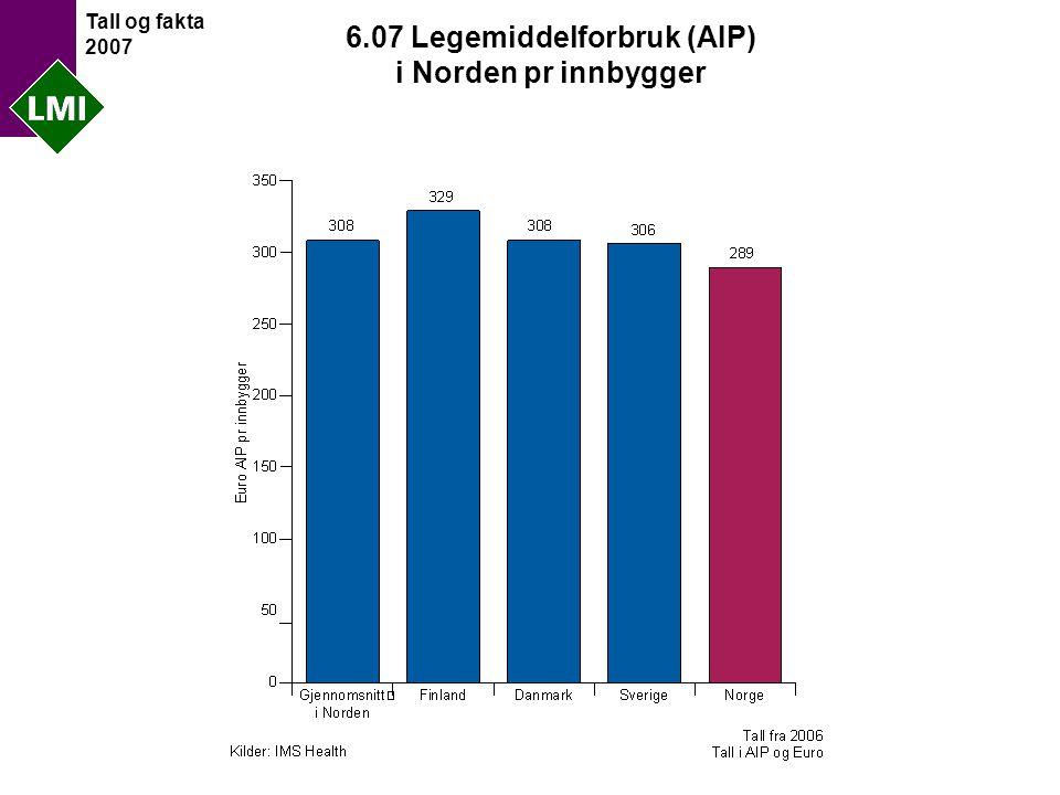 Tall og fakta 2007 6.07 Legemiddelforbruk (AIP) i Norden pr innbygger