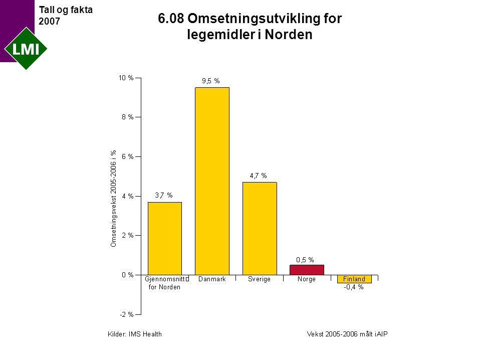 Tall og fakta 2007 6.08 Omsetningsutvikling for legemidler i Norden