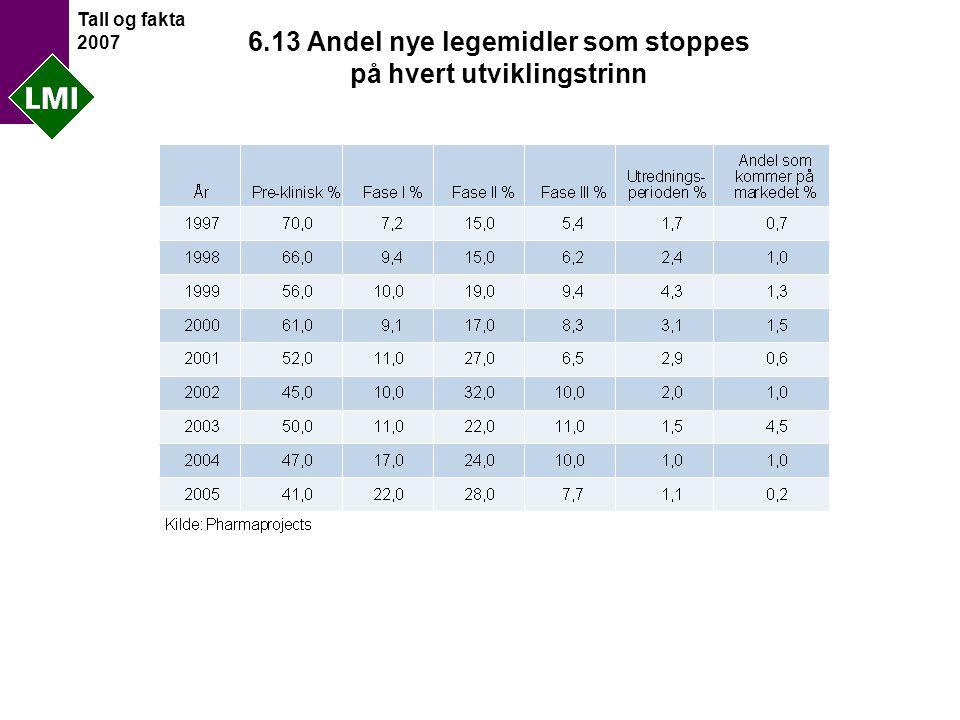 Tall og fakta 2007 6.13 Andel nye legemidler som stoppes på hvert utviklingstrinn