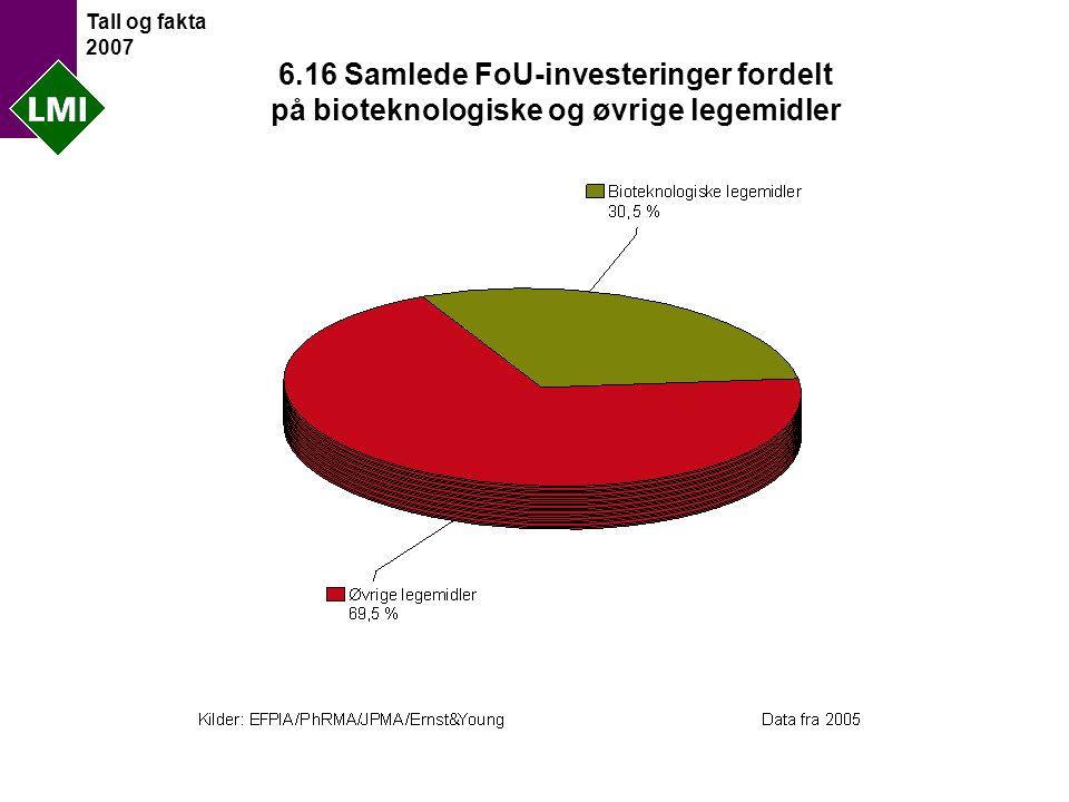 Tall og fakta 2007 6.16 Samlede FoU-investeringer fordelt på bioteknologiske og øvrige legemidler