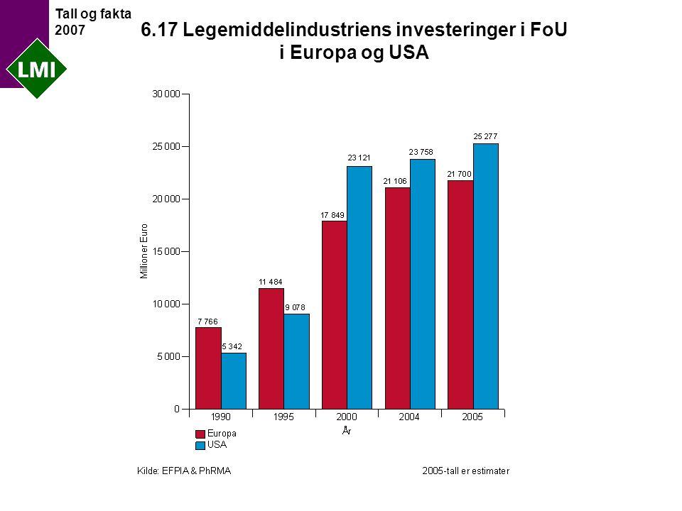 Tall og fakta 2007 6.17 Legemiddelindustriens investeringer i FoU i Europa og USA