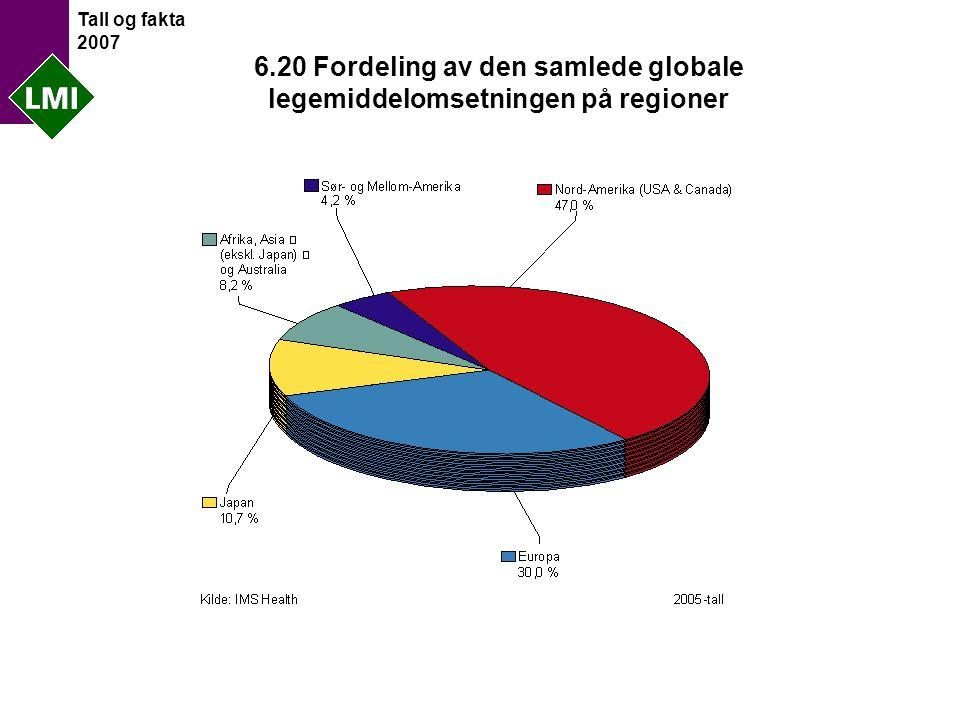 Tall og fakta 2007 6.20 Fordeling av den samlede globale legemiddelomsetningen på regioner