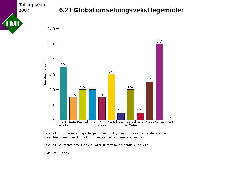 Tall og fakta 2007 6.21 Global omsetningsvekst legemidler