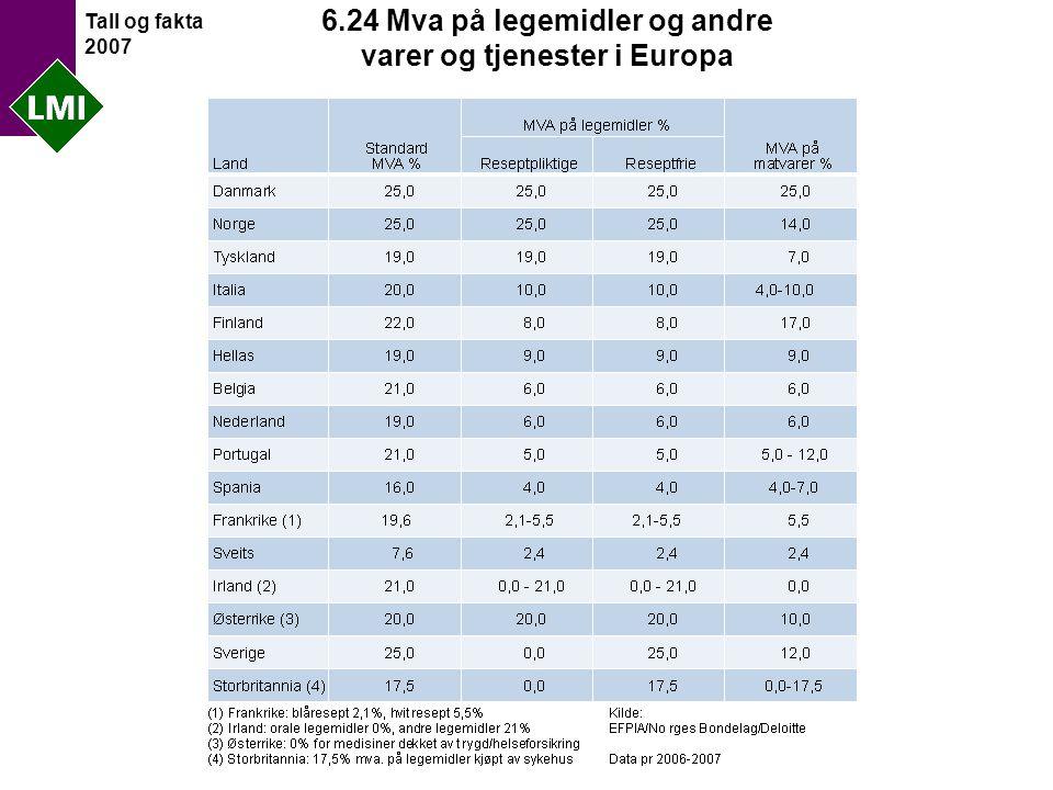 Tall og fakta 2007 6.24 Mva på legemidler og andre varer og tjenester i Europa