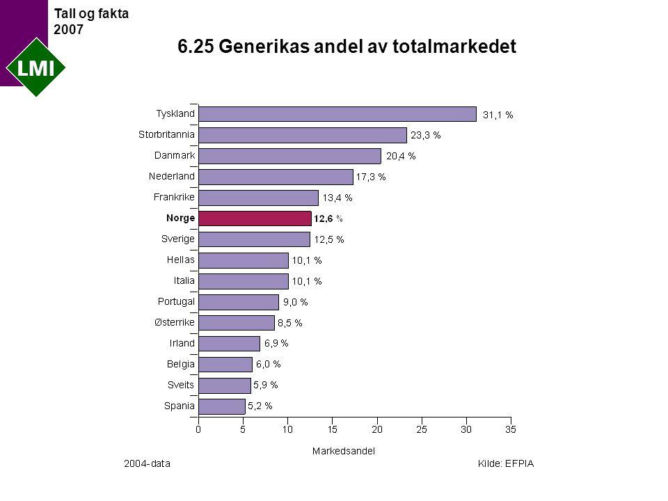 Tall og fakta 2007 6.25 Generikas andel av totalmarkedet