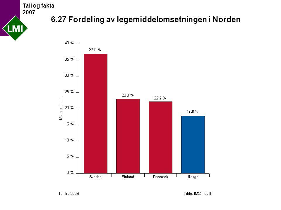 Tall og fakta 2007 6.27 Fordeling av legemiddelomsetningen i Norden