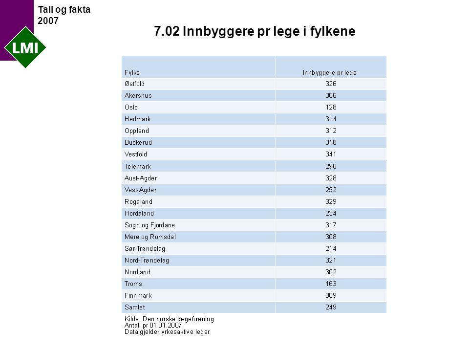 Tall og fakta 2007 7.02 Innbyggere pr lege i fylkene