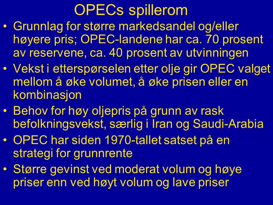 OPECs spillerom •Grunnlag for større markedsandel og/eller høyere pris; OPEC-landene har ca.